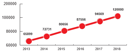 рост случаев выявления ВИЧ в Свердловской области